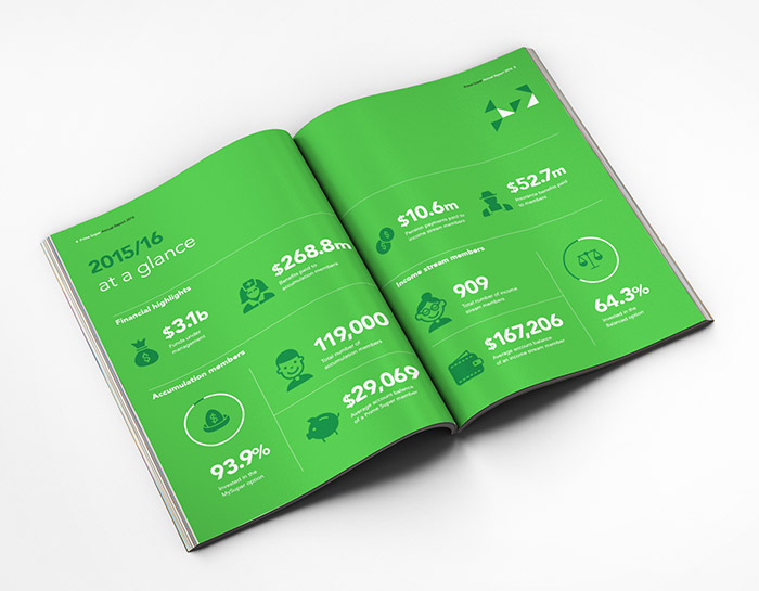Prime Super annual report layout showing icons and call-out figures