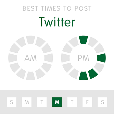 An infographic showing the best times to post to twitter
