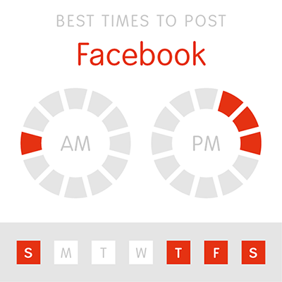 An infographic showing the best times to post to facebook